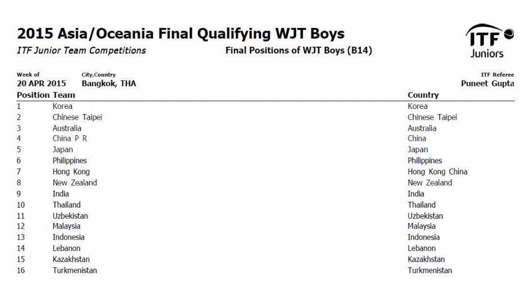 2015 Asia:Oceania Final Qualifying WJT Boys