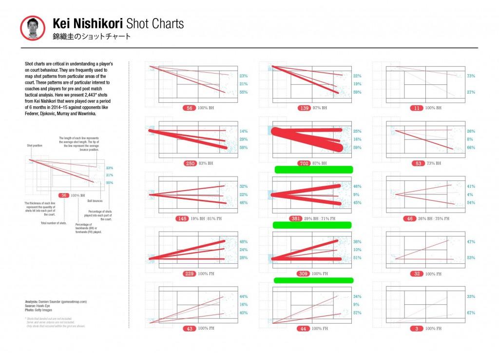 NishikoriShotCharts バックハンドが一番