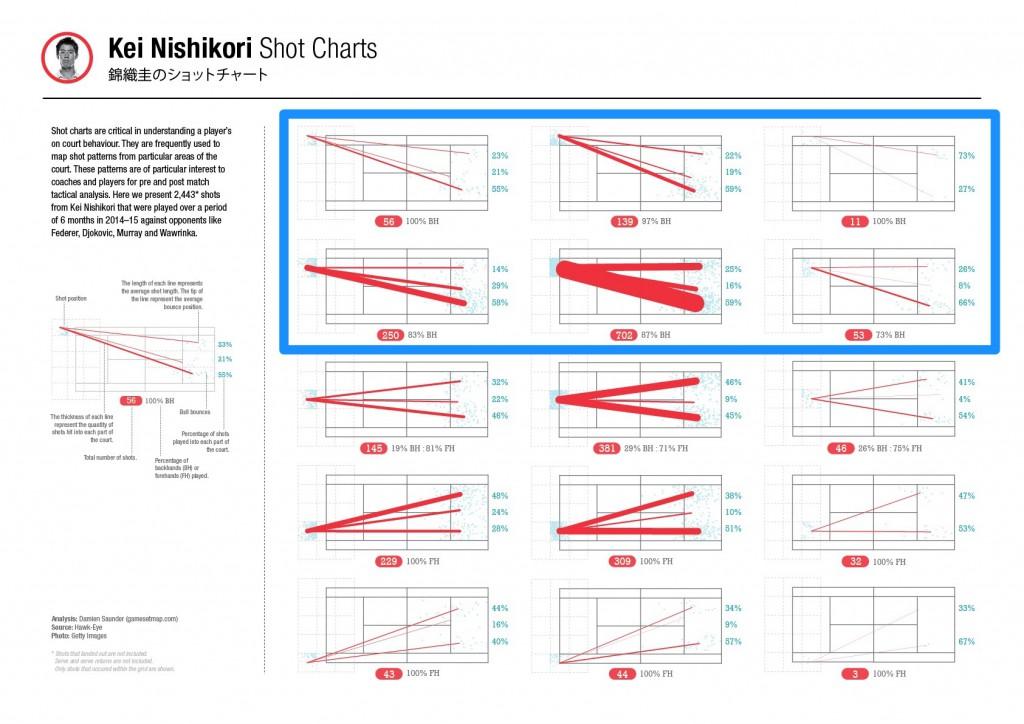 NishikoriShotCharts Backhand