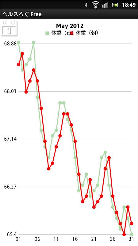 グラフにすると推移がわかりやすい