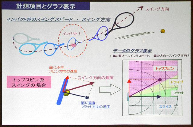 スイングラボの計測項目とグラフ表示(トップスピン系スイングの場合)