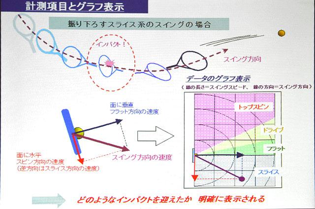 スイングラボの計測項目とグラフ表示(スライス系スイングの場合)