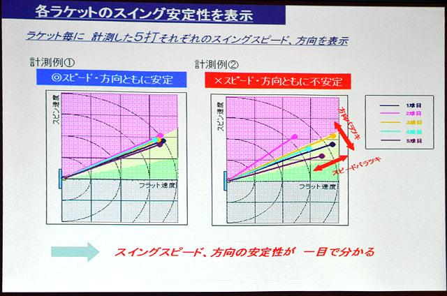 スイングラボ、各ラケットのスイング安定性を表示